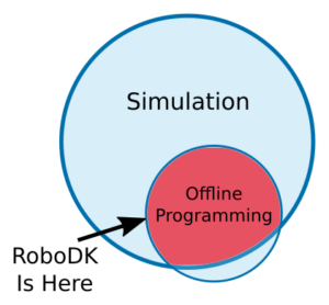Offline_Programming_vs_Simulation