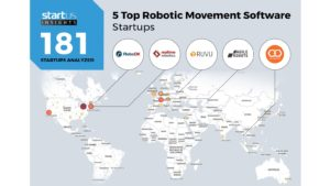 Robotic Movement Software Startups