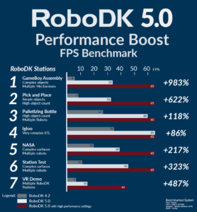 RoboDK 5.0 Performance Boost