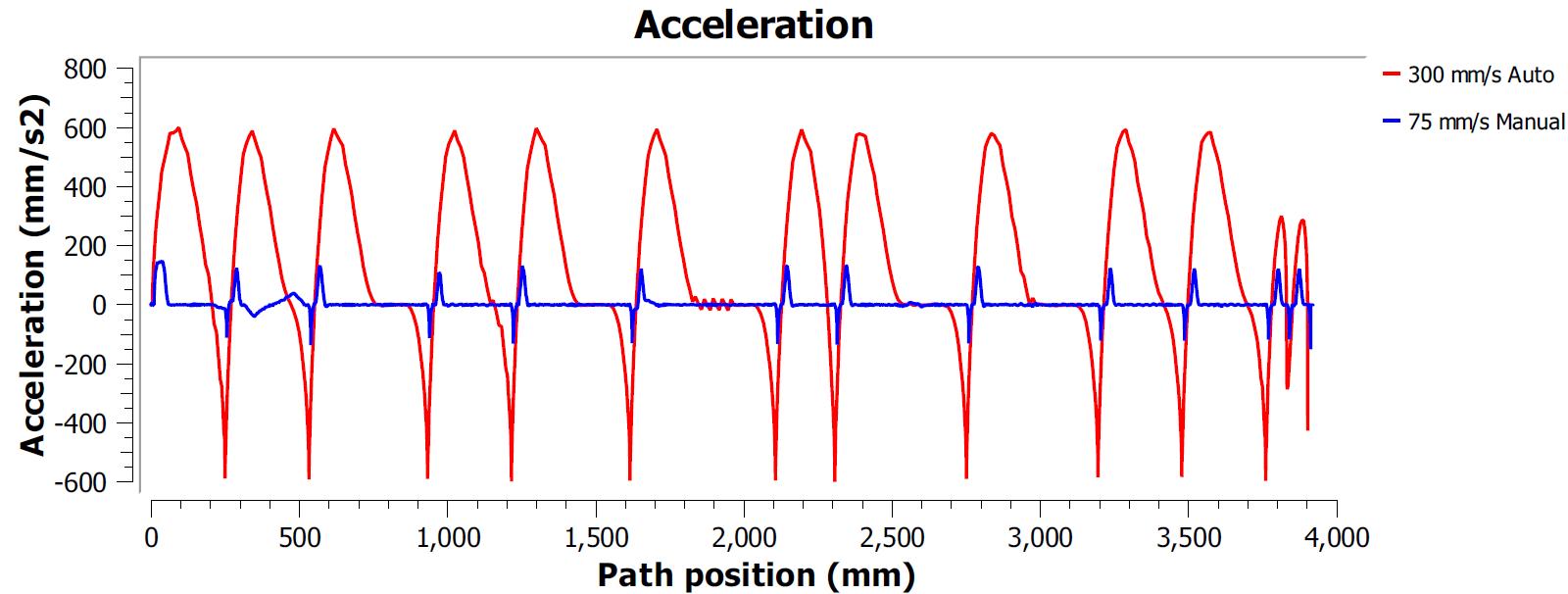 ISO9283 Performance Testing - RoboDK Dokumentation